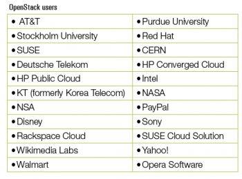 openstack user