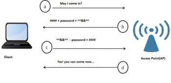 shared key authentication