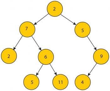 A tree data structure | ArrayListDemo