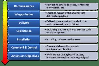 intrusion kill chain
