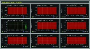 Network port traffic