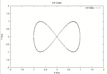 Figure 2 Graph with gnuplot