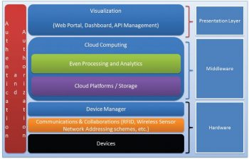 Figure 5 IoT Reference Architecture