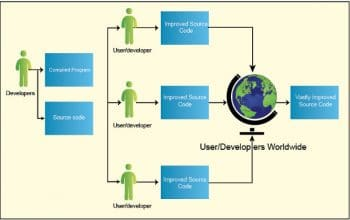 Figure 1 Open Source development process