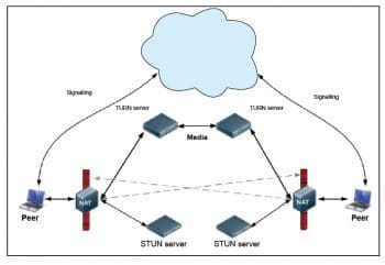 Figure 1 STUN, TURN and signalling in WebRTC
