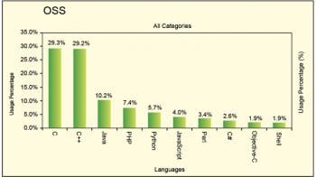 Figure 2 Popularity graph of programming languages