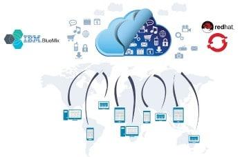 Cloud computing cloud stoarge data visual