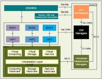 Figure 2 ETSI NFV architecture reference model