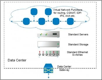 Figure 3 Service provider networks in the future (NFV based)