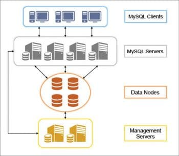 Figure 1 MySQL Cluster march 16