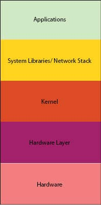 Figure 1: Components of the IOT