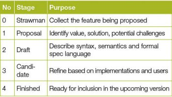 Table 1 Feature maturity stages