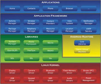 Figure 1 Android software stack