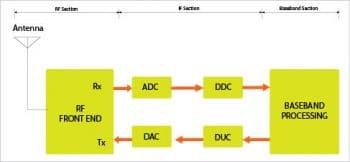 Figure 2 Block diagram of a conventional hardwae based radio
