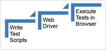 Figure 1 How to use Selenium WebDriver