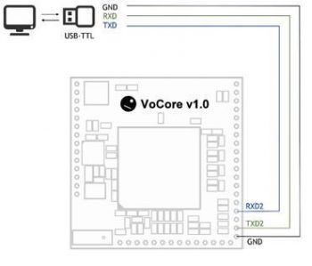 VoCore Linux Raspberry Pi