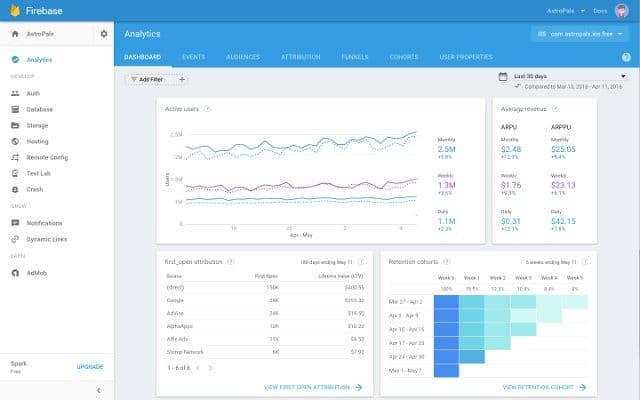 Google's Firebase with analytics