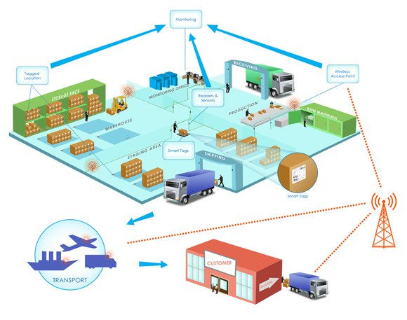IoT real-time tracking
