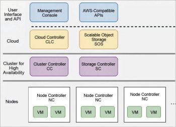 Figure 1 Eucalyptus software architecture