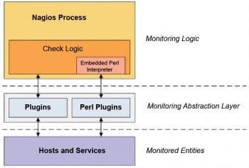 Figure 1 The Nagios process