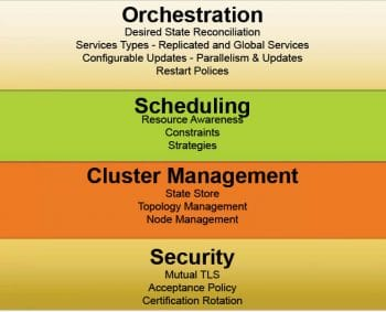 Figure 2 Features of Docker Swarm Mode