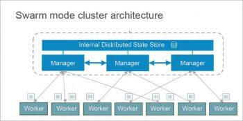 Figure 3 Swarm Mode Cluster architecture
