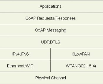 Figure 1 Protocol stack with CoAP support