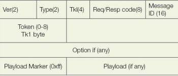 Figure 2 CoAP message format
