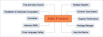 Figure 3 The features of Julia