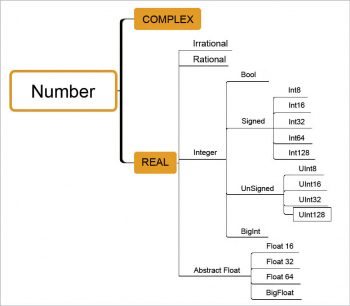 Figure 5 Julia numeric data types