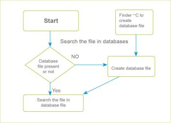 Program logic for Faster file search with Python