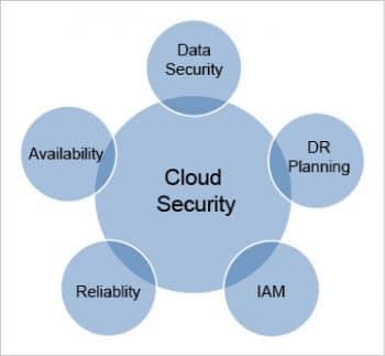 Figure 1 Security in the cloud
