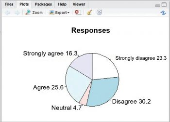 Figure 4 pie chart in the plats windows