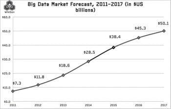 Fig 5 Big Data market forecast