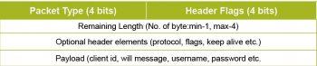 Figure 2 MQTT packet header