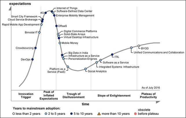 Gartner's 2016 Hype Cycle for ICT in India