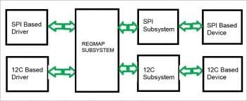 figure-2-i2c-and-spi-driver-after-regmap