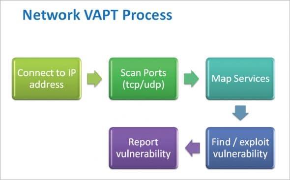 Network VAPT process