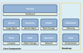 Cloudstack architecture | Cloud Management Platforms