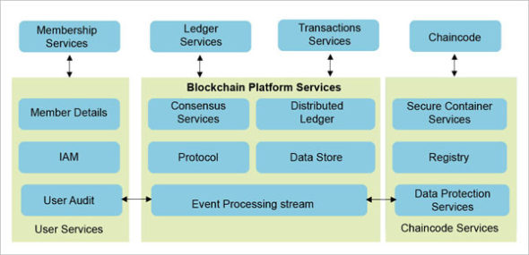 Services in Hyperledger architecture