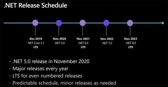 NET 5 release timeline