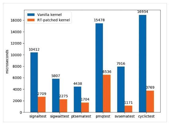 Figure 1: Comparison of worst case latency scenarios in kernels