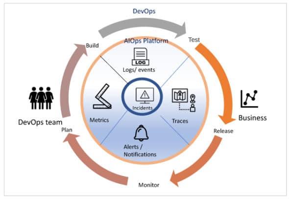 Figure 2 AIOps platform