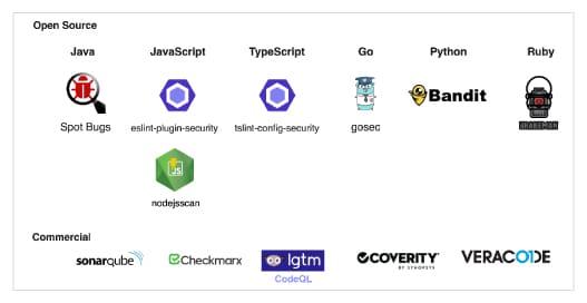 Tools | Static code analysis