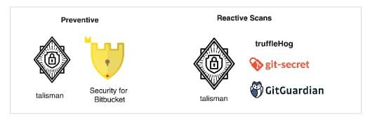 Tools | Secret detection