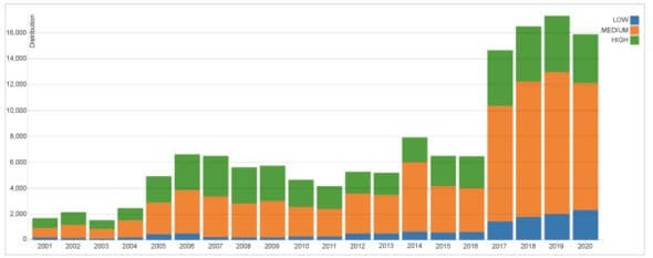 New CVEs added every year to NVD database