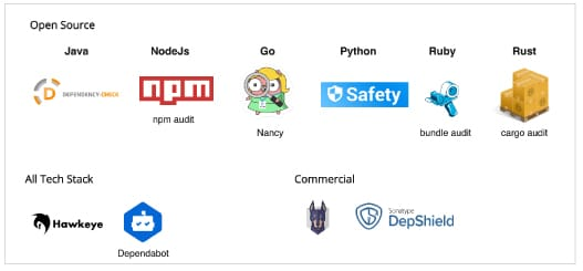 Tools | OSS dependency checkers