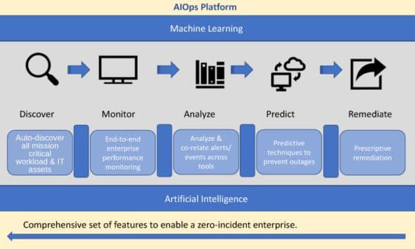 Figure1 DevOps with AIOps platform