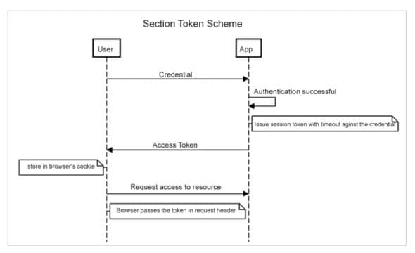 Access token mechanism