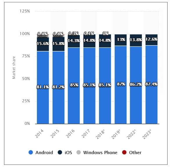 Statista Research Report